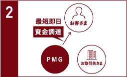2社間売掛債権早期資金化サービスの流れ