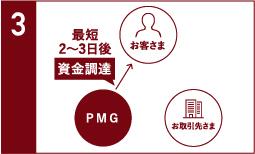 3社間売掛債権早期資金化サービスの流れ