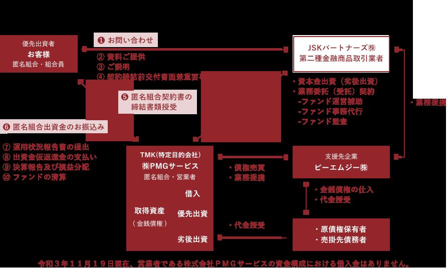 JSKファンド第41号  第1次  スキーム関係図