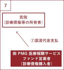 PMG医療報酬サービスの流れ